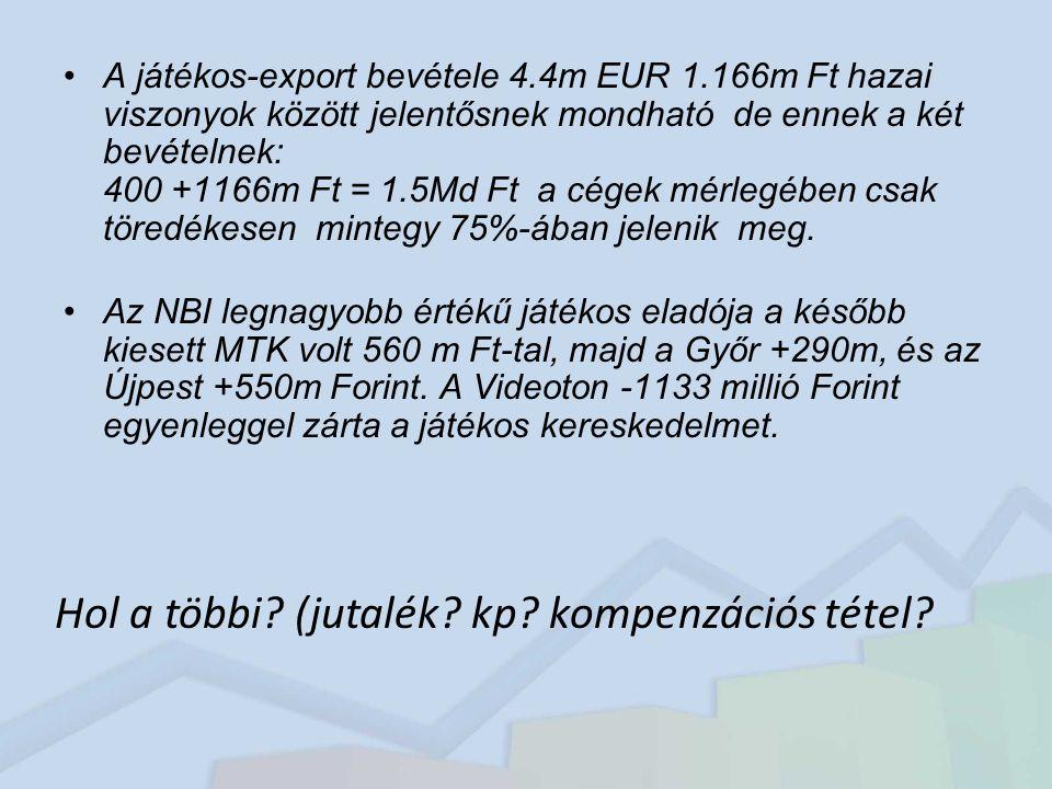 A játékos-export bevétele 4.4m EUR 1.166m Ft hazai viszonyok között jelentősnek mondható de ennek a két bevételnek: 400 +1166m Ft = 1.5Md Ft a cégek mérlegében csak töredékesen mintegy 75%-ában jelenik meg.