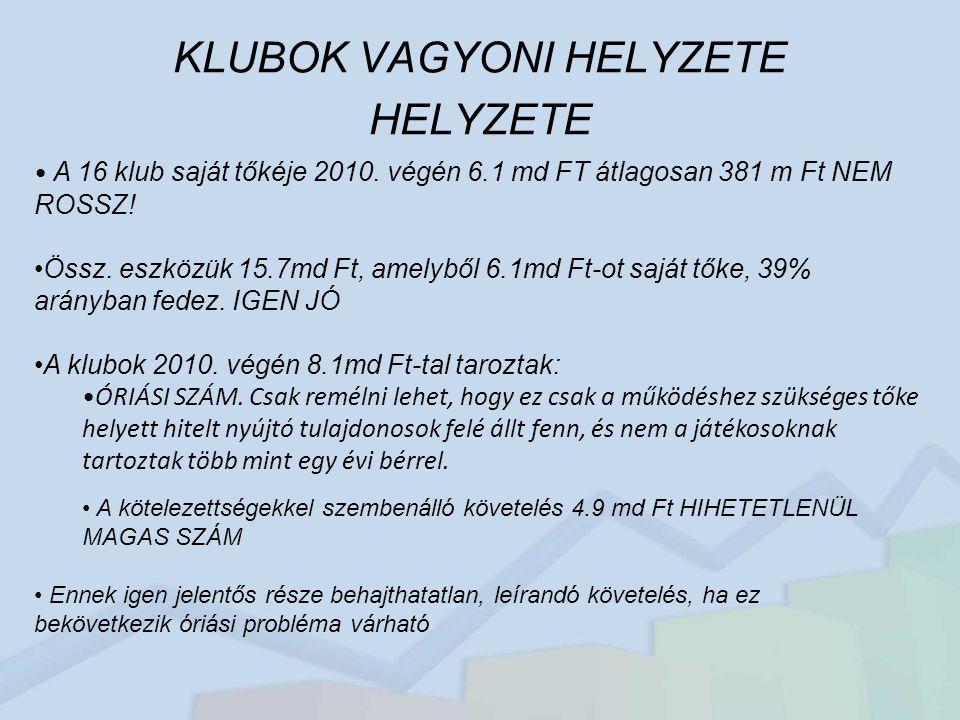 KLUBOK VAGYONI HELYZETE HELYZETE A 16 klub saját tőkéje 2010.