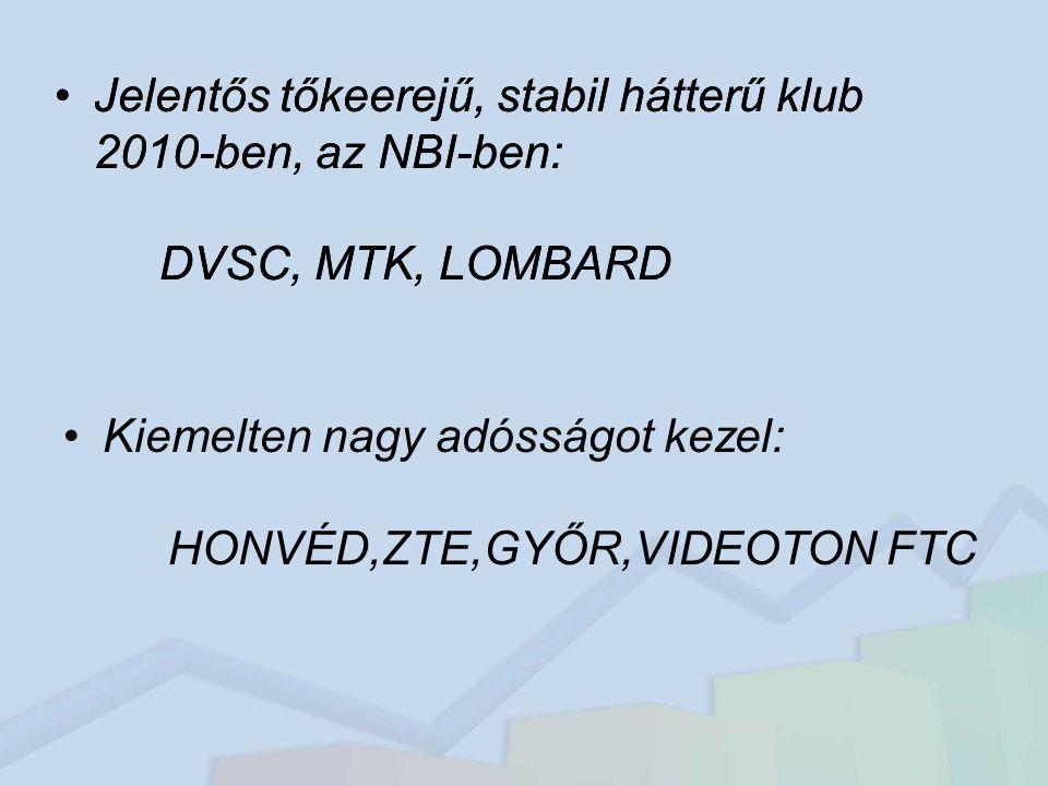 Jelentős tőkeerejű, stabil hátterű klub 2010-ben, az NBI-ben: DVSC, MTK, LOMBARD Kiemelten nagy adósságot kezel: HONVÉD,ZTE,GYŐR,VIDEOTON FTC Jelentős tőkeerejű, stabil hátterű klub 2010-ben, az NBI-ben: DVSC, MTK, LOMBARD