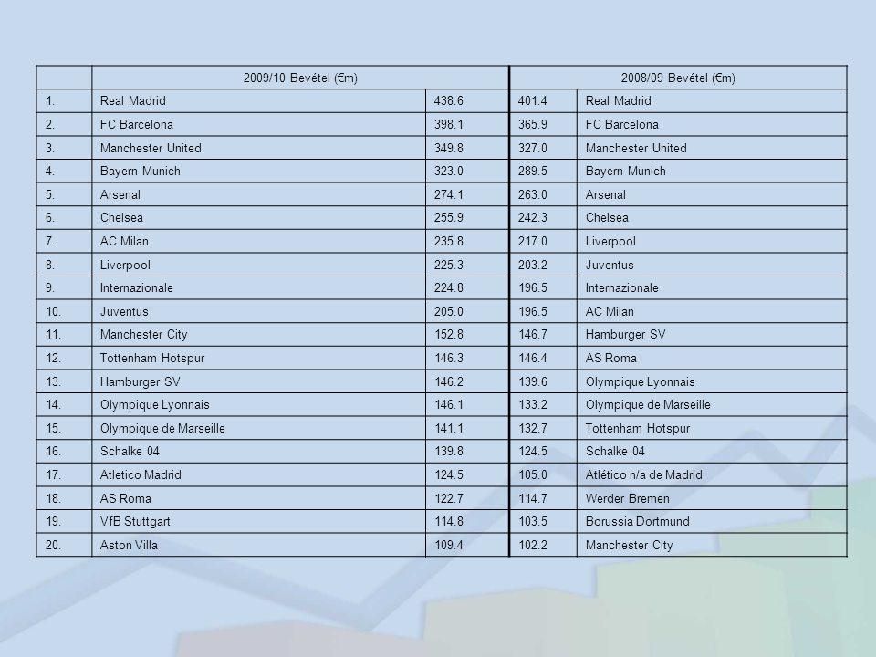 A kereseti paletta széles: 30 fő5%évi 60-80m Ft 220 fő30%évi 17-22m Ft 250 fő40%évi 4-8m Ft 150 fő25%évi 2-4m Ft A hazai keresetek a nemzetközi klubok jövedelmének 15-40%-a.