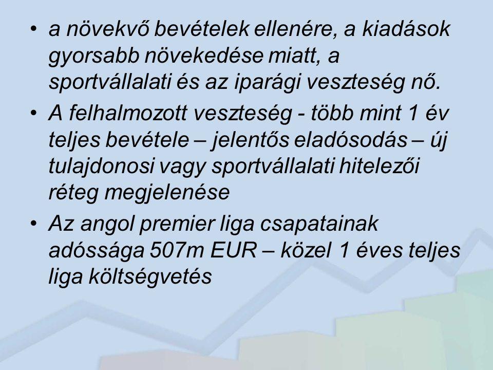 játékos játékjog nyilvántartása Ha hinni lehet annak, hogy az átlagos, magyar focista 181.000 EUR, 50m Ft értékű, akkor a mérlegben 26md Ft értékű focista játékjog kellene, hogy legyen.