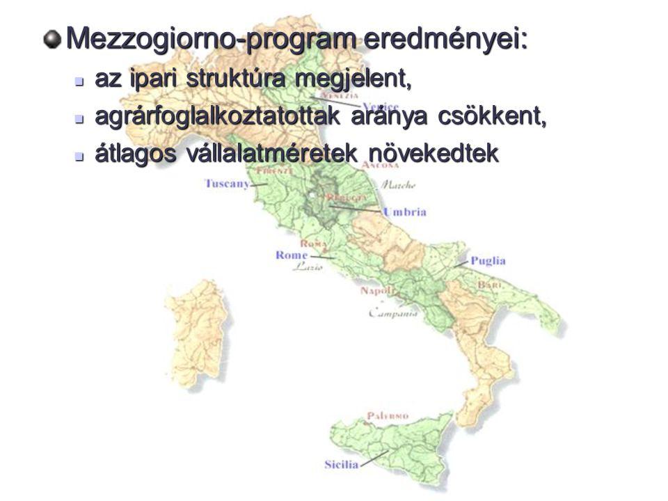 Mezzogiorno fejlesztési program - európai regionális politika legnagyobb vállalkozása - kedvező változások elindítása a déli régiókban: a két országrész kohéziója erősödött - olasz interregionális egyenlőtlenségek fennmaradása+ újak megjelenése - agrárszektor modernizációja+ korszerű iparágak megjelenése - Dél kereskedelmi mérlegének kedvezőtlen befolyásolása - Társadalmi feszültség rurális vidék- nagyvárosi övezet