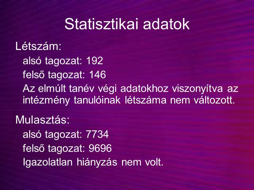 Statisztikai adatok Létszám: alsó tagozat: 192 felső tagozat: 146 Az elmúlt tanév végi adatokhoz viszonyítva az intézmény tanulóinak létszáma nem vált