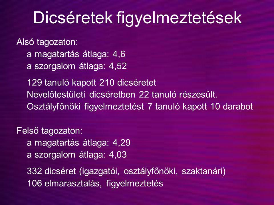 Dicséretek figyelmeztetések Alsó tagozaton: a magatartás átlaga: 4,6 a szorgalom átlaga: 4,52 129 tanuló kapott 210 dicséretet Nevelőtestületi dicsére