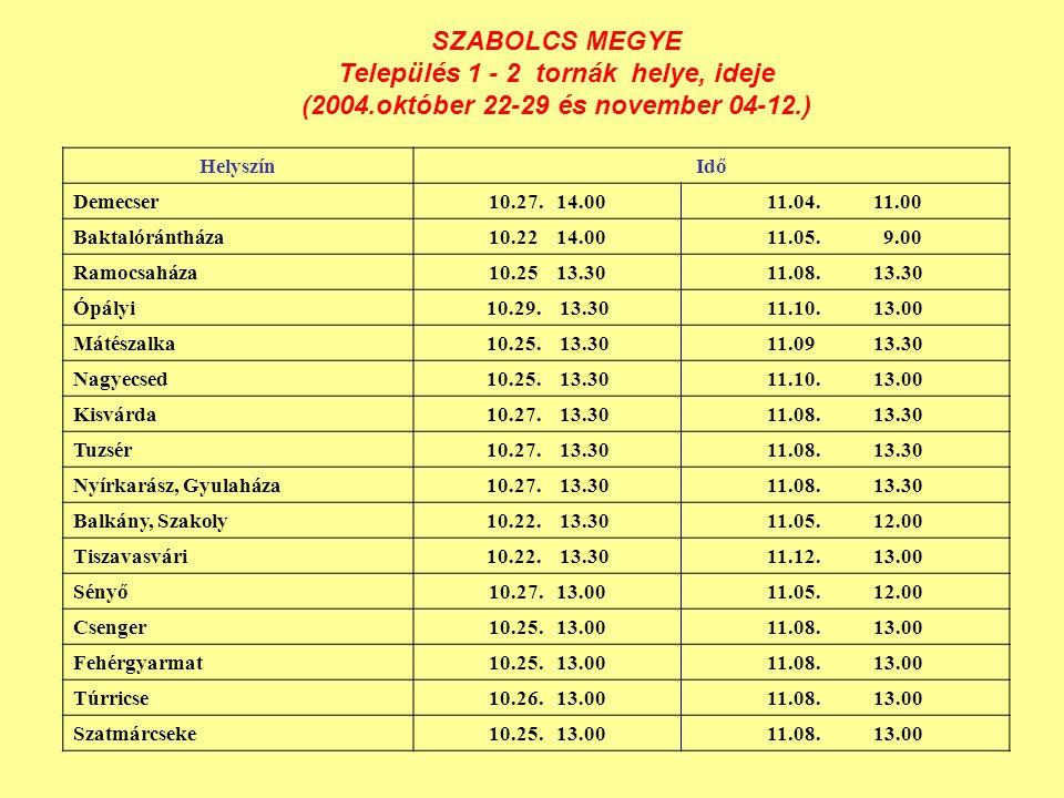 SZABOLCS MEGYE Település 1 - 2 tornák helye, ideje (2004.október 22-29 és november 04-12.) HelyszínIdő Demecser10.27.