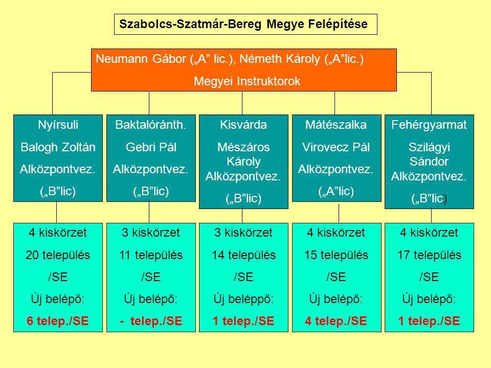 """Szabolcs-Szatmár-Bereg Megye Felépítése Neumann Gábor (""""A lic.), Németh Károly (""""A lic.) Megyei Instruktorok Nyírsuli Balogh Zoltán Alközpontvez."""