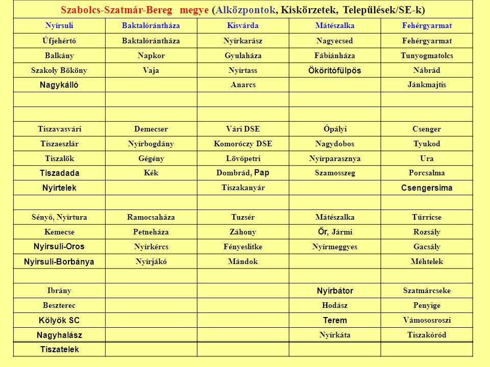 Szabolcs-Szatmár-Bereg megye (Alközpontok, Kiskörzetek, Települések/SE-k) NyírsuliBaktalórántházaKisvárdaMátészalkaFehérgyarmat ÚfjehértóBaktalóránthá
