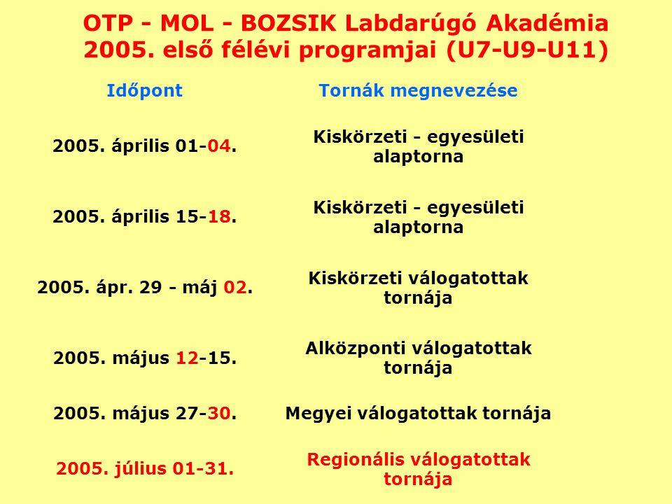 OTP - MOL - BOZSIK Labdarúgó Akadémia 2005. első félévi programjai (U7-U9-U11) IdőpontTornák megnevezése 2005. április 01-04. Kiskörzeti - egyesületi
