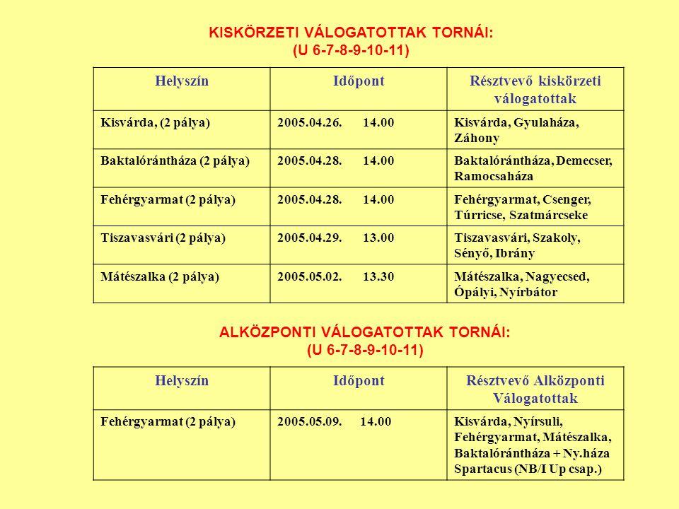 KISKÖRZETI VÁLOGATOTTAK TORNÁI: (U 6-7-8-9-10-11) HelyszínIdőpontRésztvevő kiskörzeti válogatottak Kisvárda, (2 pálya)2005.04.26.