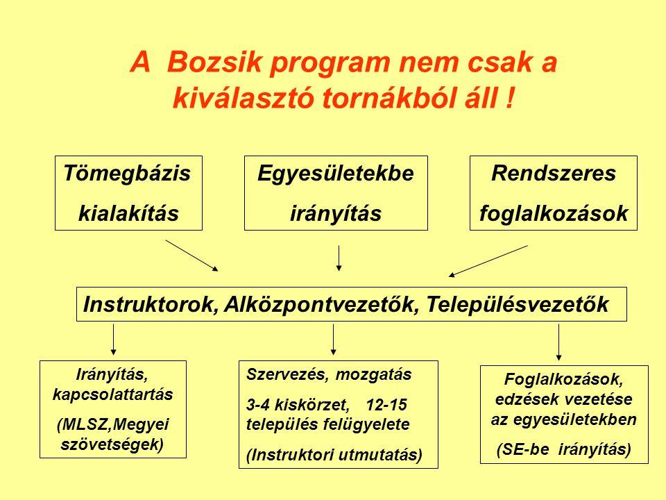 A Bozsik program nem csak a kiválasztó tornákból áll ! Tömegbázis kialakítás Egyesületekbe irányítás Rendszeres foglalkozások Instruktorok, Alközpontv