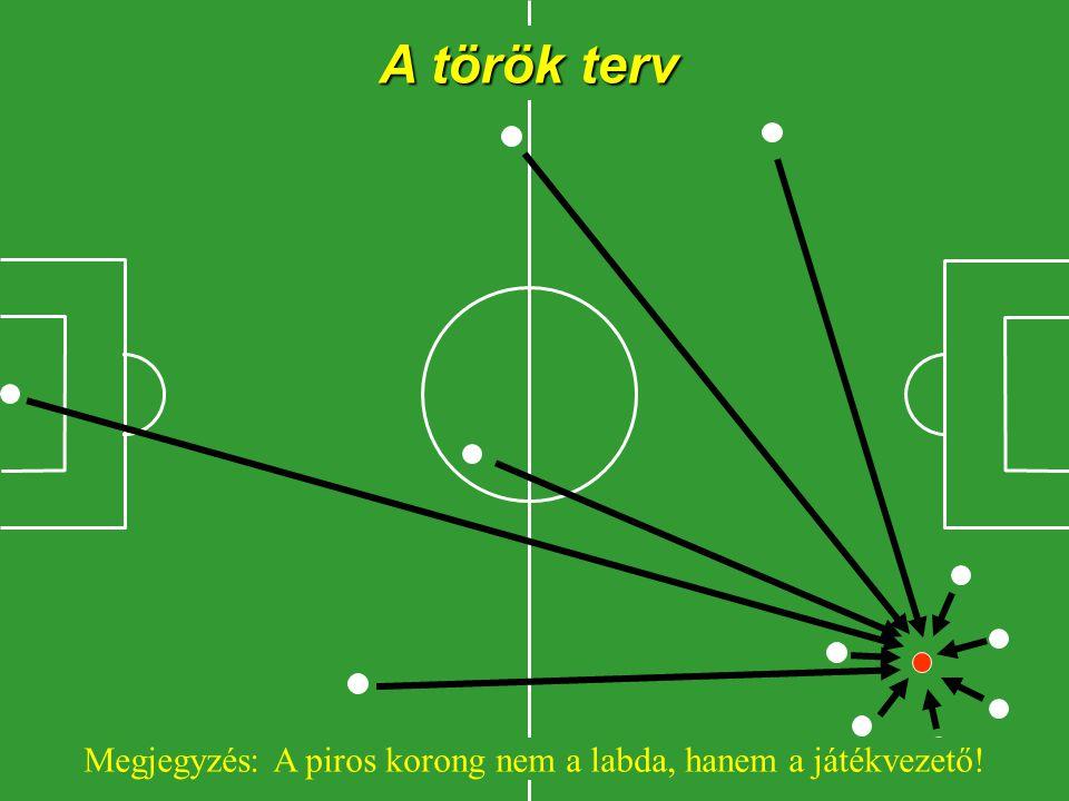 A török terv Megjegyzés: A piros korong nem a labda, hanem a játékvezető!