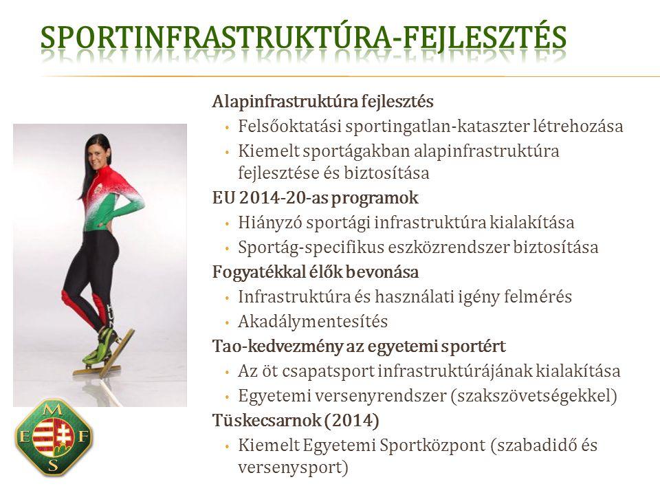 Alapinfrastruktúra fejlesztés Felsőoktatási sportingatlan-kataszter létrehozása Kiemelt sportágakban alapinfrastruktúra fejlesztése és biztosítása EU 2014-20-as programok Hiányzó sportági infrastruktúra kialakítása Sportág-specifikus eszközrendszer biztosítása Fogyatékkal élők bevonása Infrastruktúra és használati igény felmérés Akadálymentesítés Tao-kedvezmény az egyetemi sportért Az öt csapatsport infrastruktúrájának kialakítása Egyetemi versenyrendszer (szakszövetségekkel) Tüskecsarnok (2014) Kiemelt Egyetemi Sportközpont (szabadidő és versenysport)