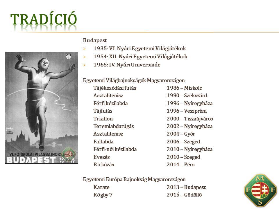 Budapest  1935: VI.Nyári Egyetemi Világjátékok  1954: XII.