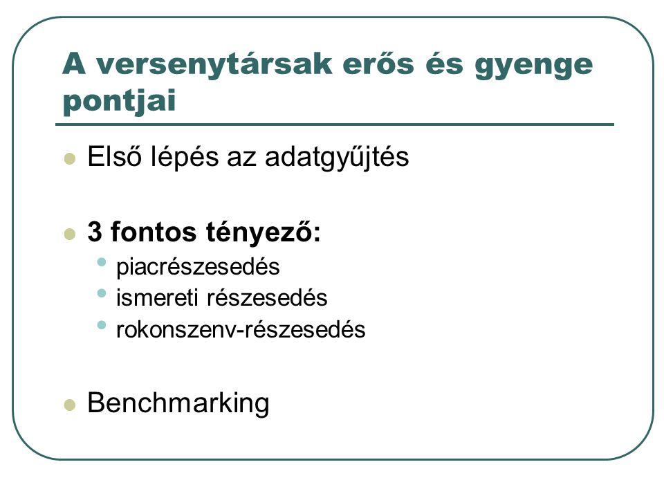 A versenytársak erős és gyenge pontjai Első lépés az adatgyűjtés 3 fontos tényező: piacrészesedés ismereti részesedés rokonszenv-részesedés Benchmarki