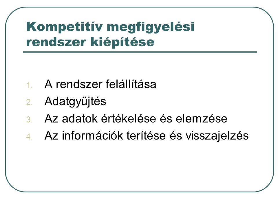 Kompetitív megfigyelési rendszer kiépítése 1. A rendszer felállítása 2. Adatgyűjtés 3. Az adatok értékelése és elemzése 4. Az információk terítése és