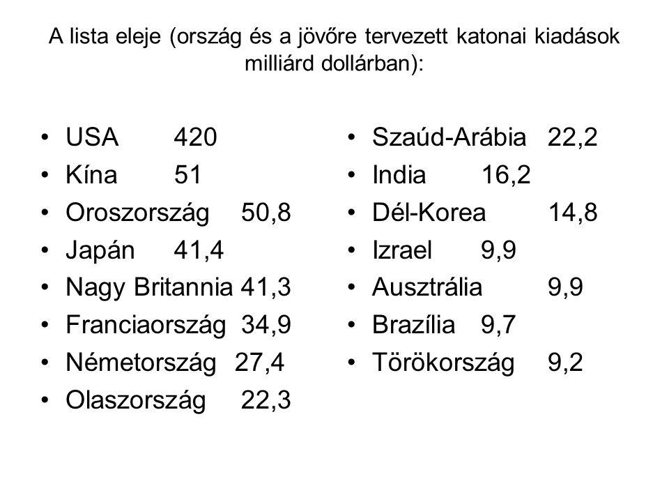 A lista eleje (ország és a jövőre tervezett katonai kiadások milliárd dollárban): USA420 Kína51 Oroszország50,8 Japán41,4 Nagy Britannia41,3 Franciaország34,9 Németország 27,4 Olaszország22,3 Szaúd-Arábia22,2 India16,2 Dél-Korea14,8 Izrael9,9 Ausztrália9,9 Brazília9,7 Törökország9,2