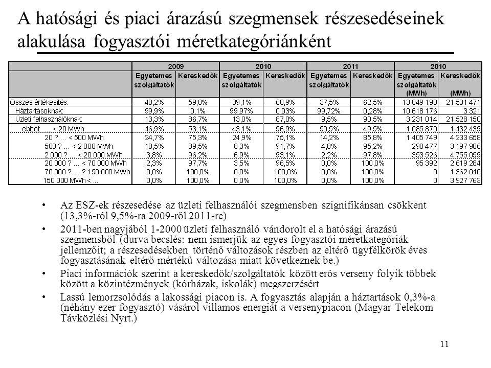 11 A hatósági és piaci árazású szegmensek részesedéseinek alakulása fogyasztói méretkategóriánként Az ESZ-ek részesedése az üzleti felhasználói szegmensben szignifikánsan csökkent (13,3%-ról 9,5%-ra 2009-ről 2011-re) 2011-ben nagyjából 1-2000 üzleti felhasználó vándorolt el a hatósági árazású szegmensből (durva becslés: nem ismerjük az egyes fogyasztói méretkategóriák jellemzőit; a részesedésekben történő változások részben az eltérő ügyfélkörök éves fogyasztásának eltérő mértékű változása miatt következnek be.) Piaci információk szerint a kereskedők/szolgáltatók között erős verseny folyik többek között a közintézmények (kórházak, iskolák) megszerzésért Lassú lemorzsolódás a lakossági piacon is.