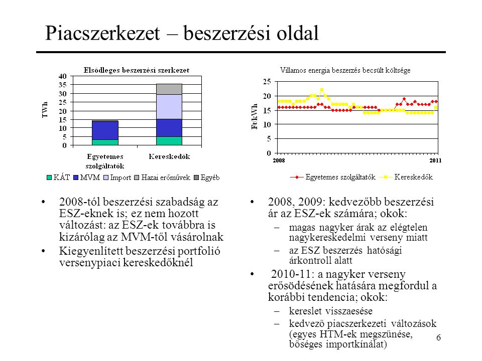 6 Piacszerkezet – beszerzési oldal 2008-tól beszerzési szabadság az ESZ-eknek is; ez nem hozott változást: az ESZ-ek továbbra is kizárólag az MVM-től vásárolnak Kiegyenlített beszerzési portfolió versenypiaci kereskedőknél 2008, 2009: kedvezőbb beszerzési ár az ESZ-ek számára; okok: –magas nagyker árak az elégtelen nagykereskedelmi verseny miatt –az ESZ beszerzés hatósági árkontroll alatt 2010-11: a nagyker verseny erősödésének hatására megfordul a korábbi tendencia; okok: –kereslet visszaesése –kedvező piacszerkezeti változások (egyes HTM-ek megszűnése, bőséges importkínálat)