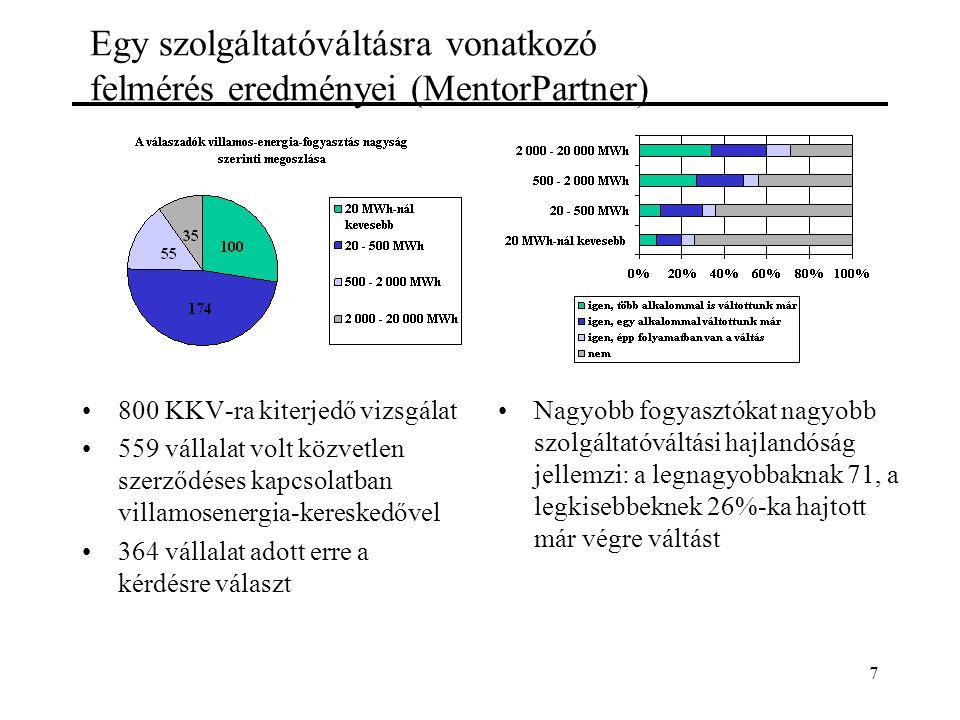 7 Egy szolgáltatóváltásra vonatkozó felmérés eredményei (MentorPartner) 800 KKV-ra kiterjedő vizsgálat 559 vállalat volt közvetlen szerződéses kapcsolatban villamosenergia-kereskedővel 364 vállalat adott erre a kérdésre választ Nagyobb fogyasztókat nagyobb szolgáltatóváltási hajlandóság jellemzi: a legnagyobbaknak 71, a legkisebbeknek 26%-ka hajtott már végre váltást