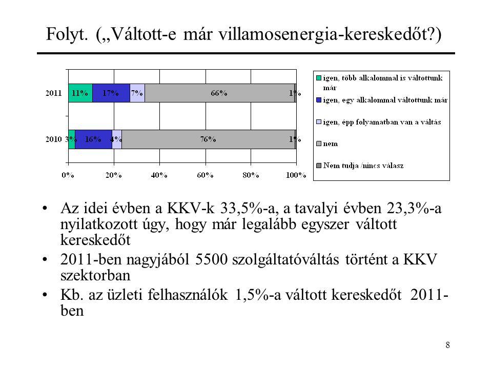 9 Végfelhasználói árak (energiaárak) változása I Versenypiacon átlagosan 6,6 Ft/kWh-val csökkentek az üzleti felhasználók árai, ebből: –kb.