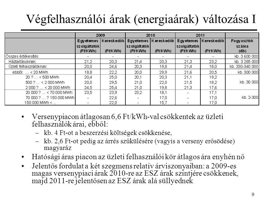 9 Végfelhasználói árak (energiaárak) változása I Versenypiacon átlagosan 6,6 Ft/kWh-val csökkentek az üzleti felhasználók árai, ebből: –kb. 4 Ft-ot a