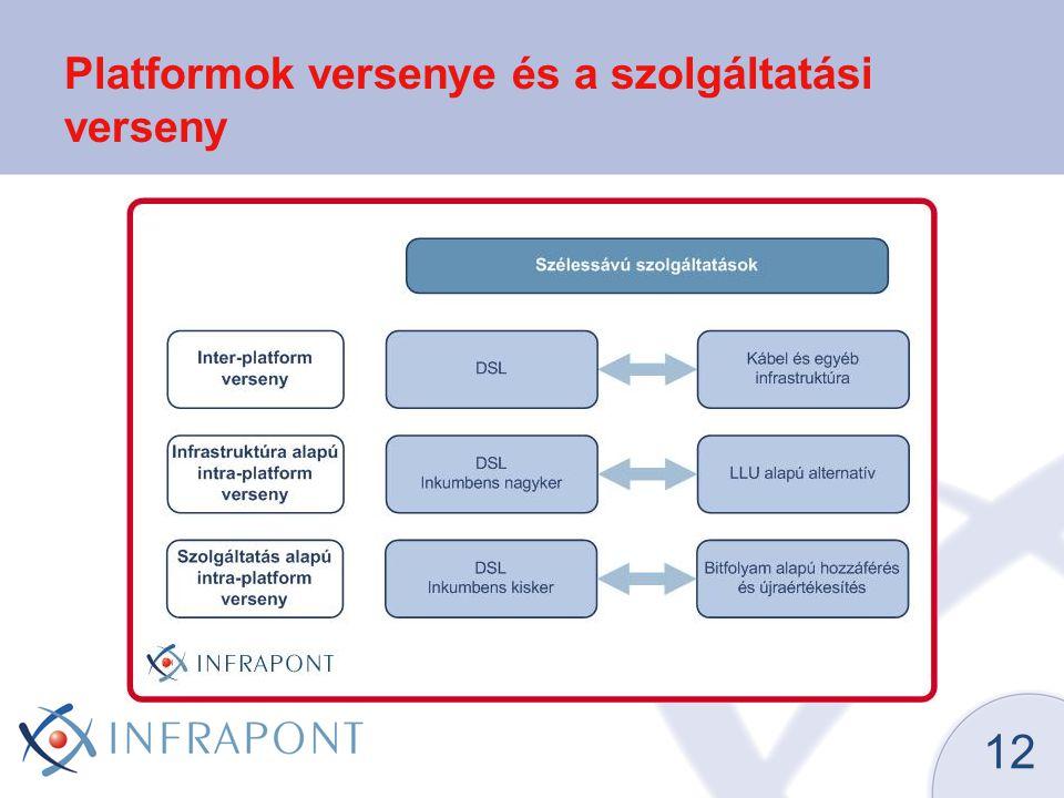 12 Platformok versenye és a szolgáltatási verseny