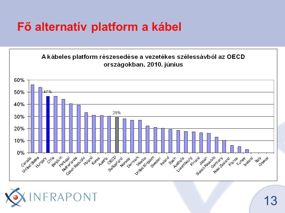 14 EU Mainstream Magyarország csoportja Klaszterek technológiai platformok alapján