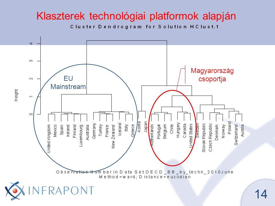 15 Kábelhálózatos lefedettség Forrás: OECD 2010 június (a lefedettség vetítési alapja nem egységes)