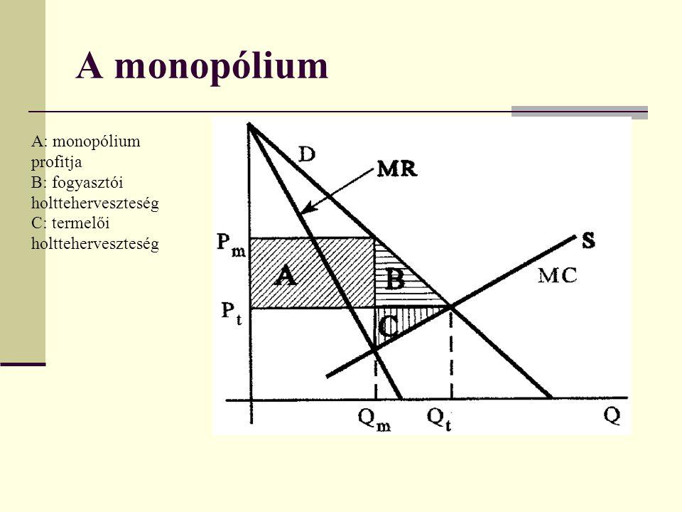 A monopólium A: monopólium profitja B: fogyasztói holtteherveszteség C: termelői holtteherveszteség