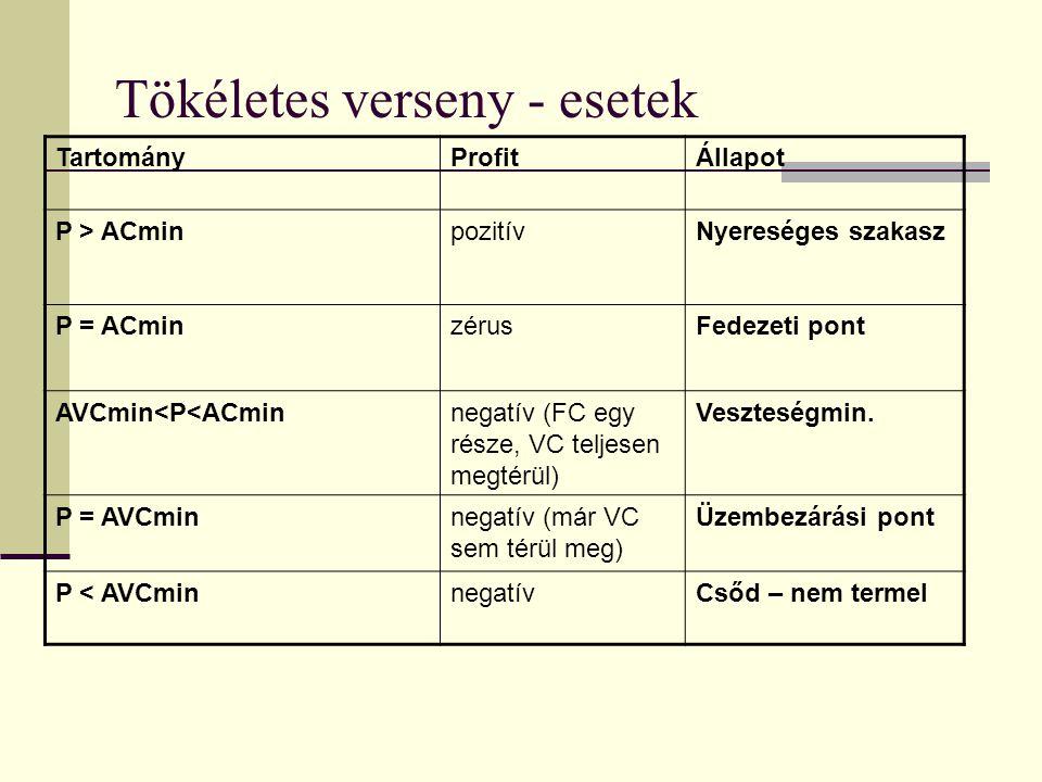 Tökéletes verseny - esetek TartományProfitÁllapot P > ACminpozitívNyereséges szakasz P = ACminzérusFedezeti pont AVCmin<P<ACminnegatív (FC egy része, VC teljesen megtérül) Veszteségmin.