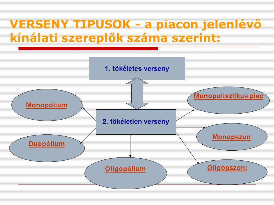 VERSENY TIPUSOK - a piacon jelenlévő kínálati szereplők száma szerint: 2. tökéletlen verseny 1. tökéletes verseny Duopólium Monopólium Monopolisztikus