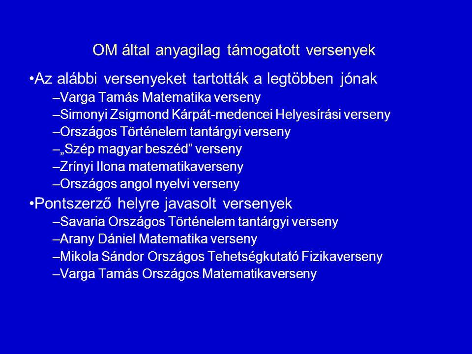 OM által anyagilag támogatott versenyek Az alábbi versenyeket tartották a legtöbben jónak –Varga Tamás Matematika verseny –Simonyi Zsigmond Kárpát-med
