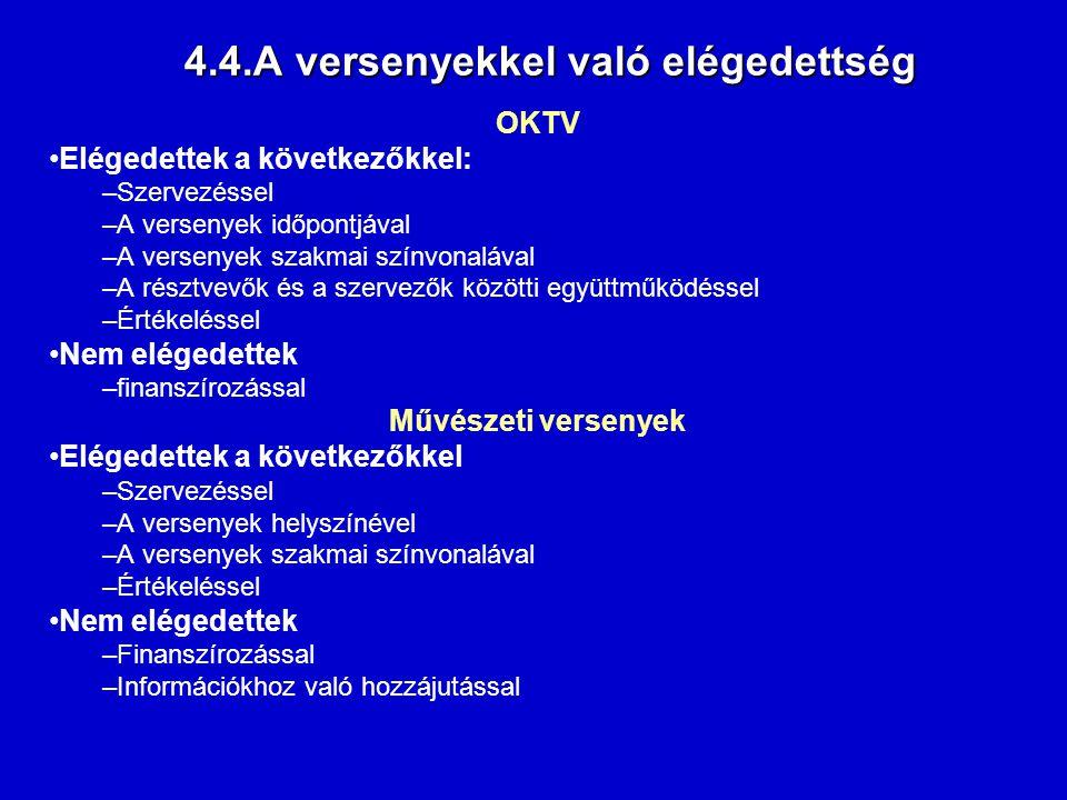 4.4.A versenyekkel való elégedettség OKTV Elégedettek a következőkkel: –Szervezéssel –A versenyek időpontjával –A versenyek szakmai színvonalával –A r