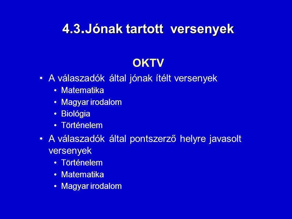 4.3. Jónak tartott versenyek 4.3. Jónak tartott versenyek OKTV A válaszadók által jónak ítélt versenyek Matematika Magyar irodalom Biológia Történelem