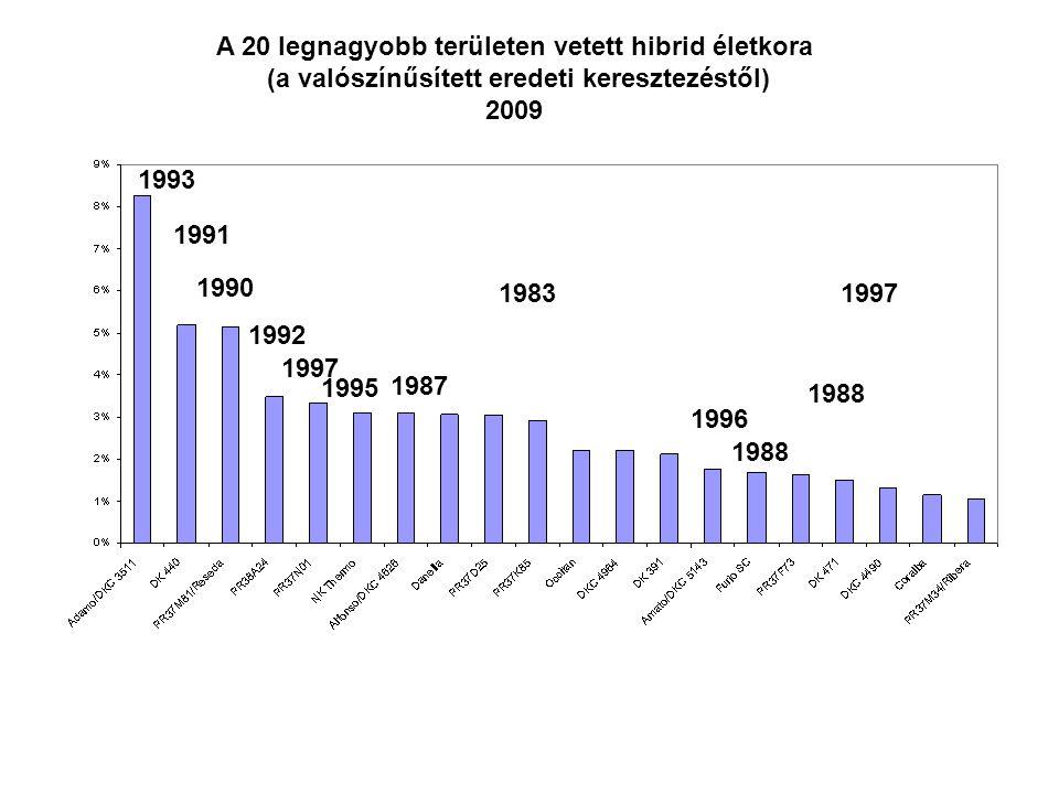 A 20 legnagyobb területen vetett hibrid életkora (a valószínűsített eredeti keresztezéstől) 2009 1993 1991 1990 1992 1997 1995 1987 1983 1988 1996 199