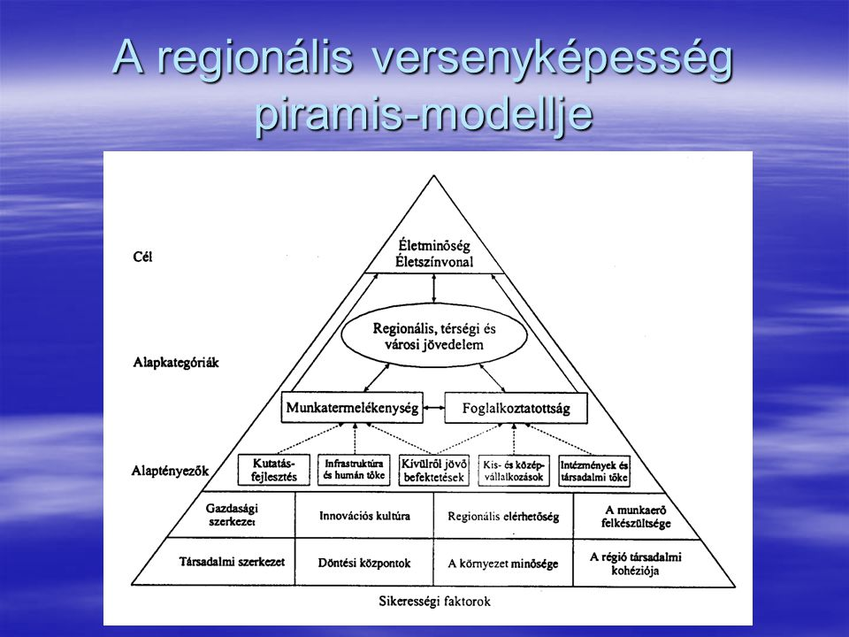A regionális versenyképesség piramis-modellje