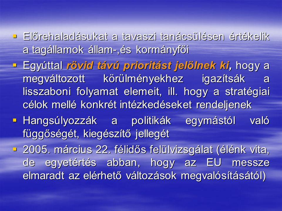  Előrehaladásukat a tavaszi tanácsülésen értékelik a tagállamok állam-,és kormányfői  Egyúttal rövid távú prioritást jelölnek ki, hogy a megváltozott körülményekhez igazítsák a lisszaboni folyamat elemeit, ill.