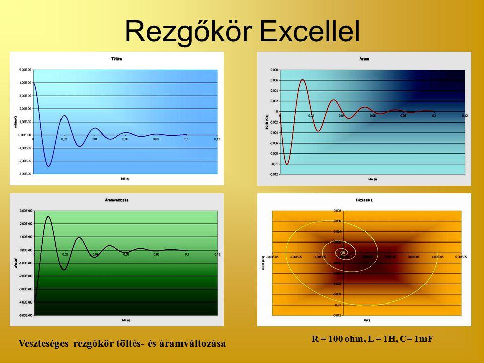 Rezgőkör Excellel Veszteséges rezgőkör töltés- és áramváltozása R = 100 ohm, L = 1H, C= 1mF