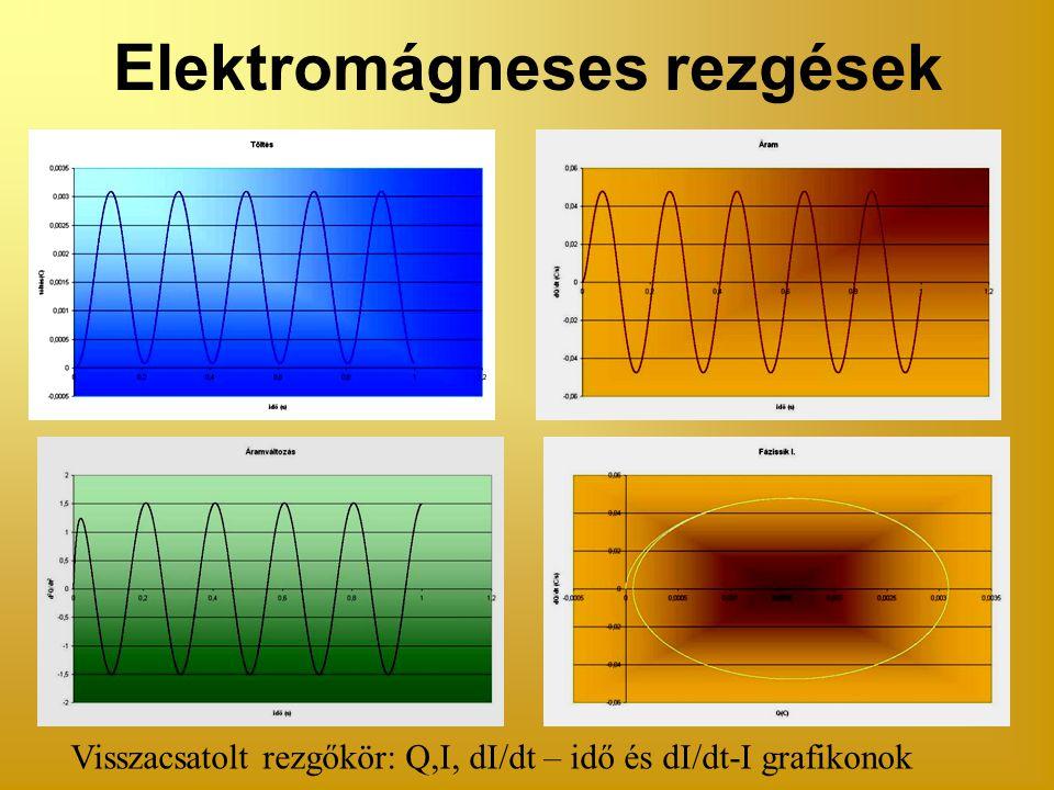 Visszacsatolt rezgőkör: Q,I, dI/dt – idő és dI/dt-I grafikonok