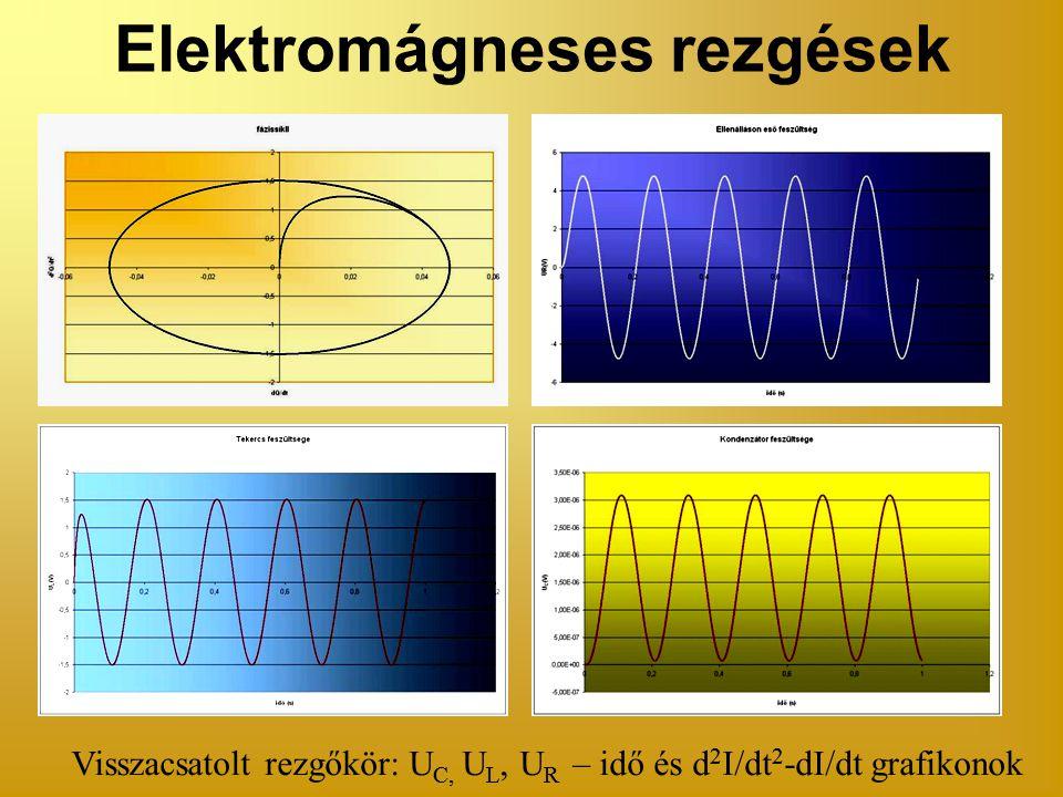 Elektromágneses rezgések Visszacsatolt rezgőkör: U C, U L, U R – idő és d 2 I/dt 2 -dI/dt grafikonok