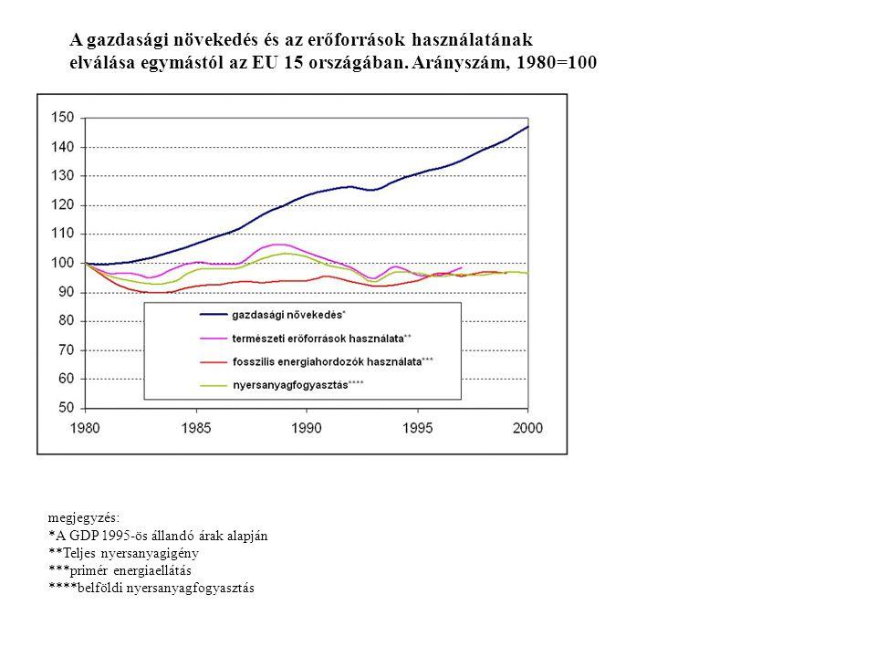 A gazdasági növekedés és az erőforrások használatának elválása egymástól az EU 15 országában.