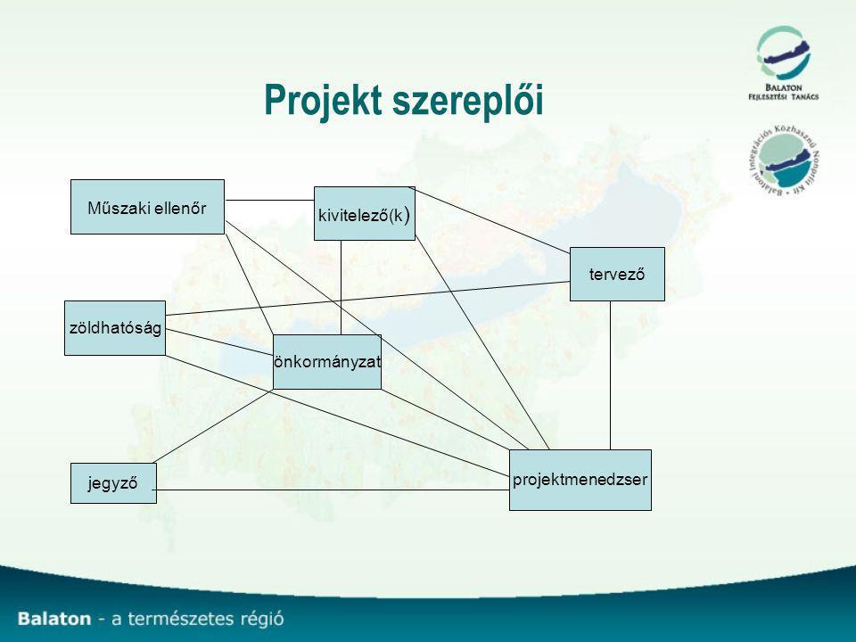 Projekt szereplői önkormányzat kivitelező(k ) tervező zöldhatóság projektmenedzser jegyző Műszaki ellenőr