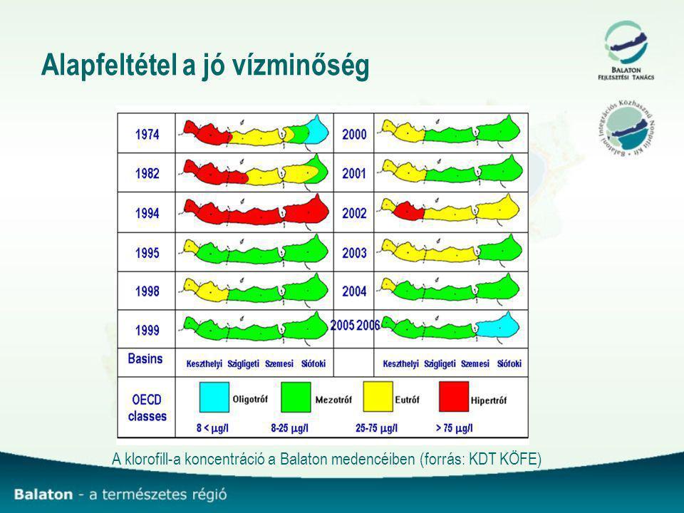 Alapfeltétel a jó vízminőség A klorofill-a koncentráció a Balaton medencéiben (forrás: KDT KÖFE)