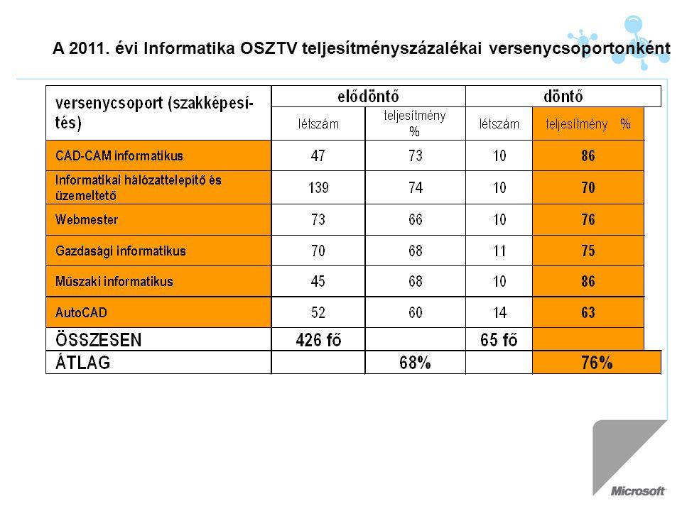 A 2011. évi Informatika OSZTV teljesítményszázalékai versenycsoportonként