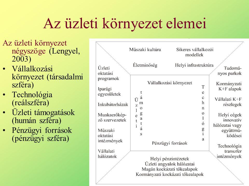 Az üzleti környezet elemei Az üzleti környezet négyszöge (Lengyel, 2003) Vállalkozási környezet (társadalmi szféra) Technológia (reálszféra) Üzleti támogatások (humán szféra) Pénzügyi források (pénzügyi szféra)