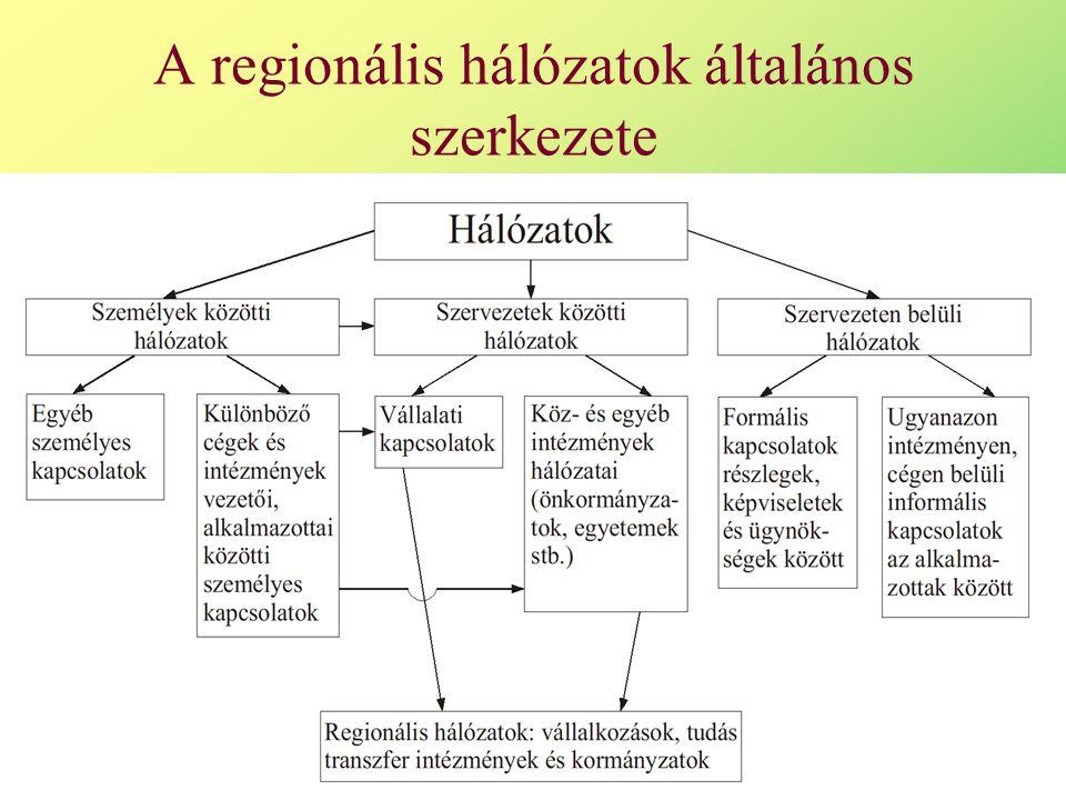 19 A regionális hálózatok általános szerkezete