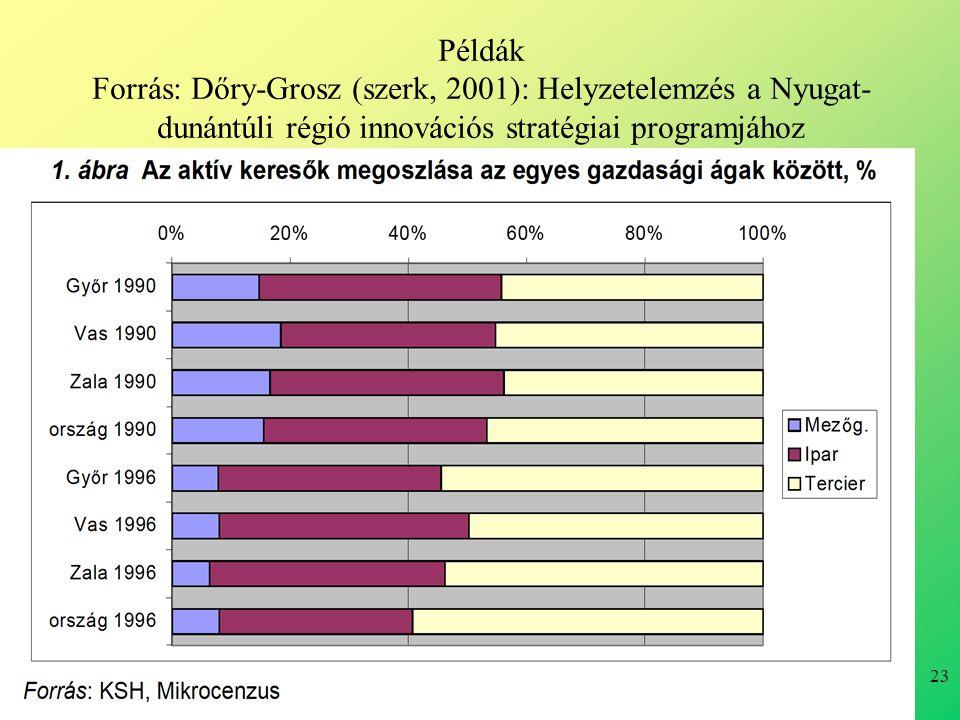 23 Példák Forrás: Dőry-Grosz (szerk, 2001): Helyzetelemzés a Nyugat- dunántúli régió innovációs stratégiai programjához