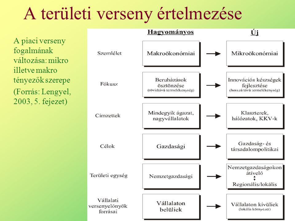 A területi verseny értelmezése A piaci verseny fogalmának változása: mikro illetve makro tényezők szerepe (Forrás: Lengyel, 2003, 5.