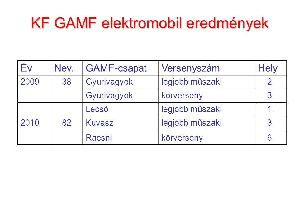 ÉvNev.GAMF-csapatVersenyszámHely 200938Gyurivagyoklegjobb műszaki2.