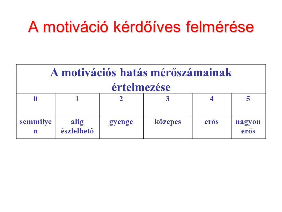 A motiváció kérdőíves felmérése A motivációs hatás mérőszámainak értelmezése 012345 semmilye n alig észlelhető gyengeközepeserősnagyon erős